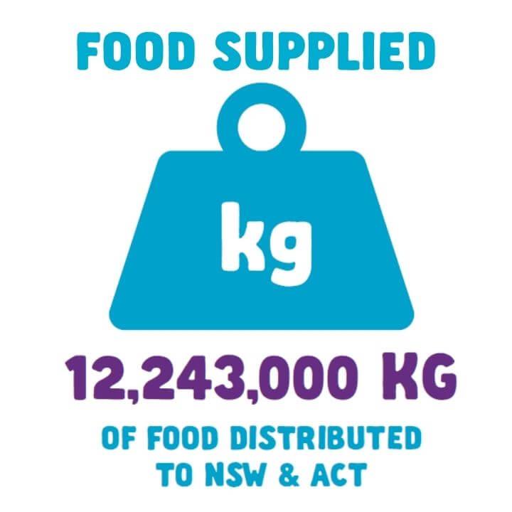 12,243,000 kg food supplied