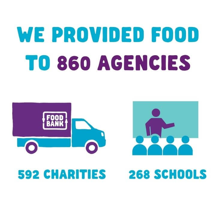 we provided food to 860 agencies