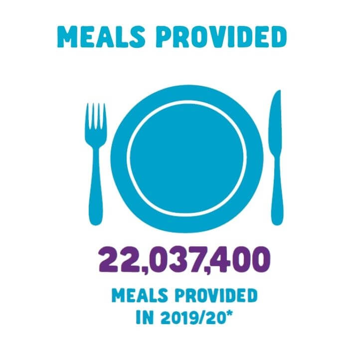 20,037,400 meals provided