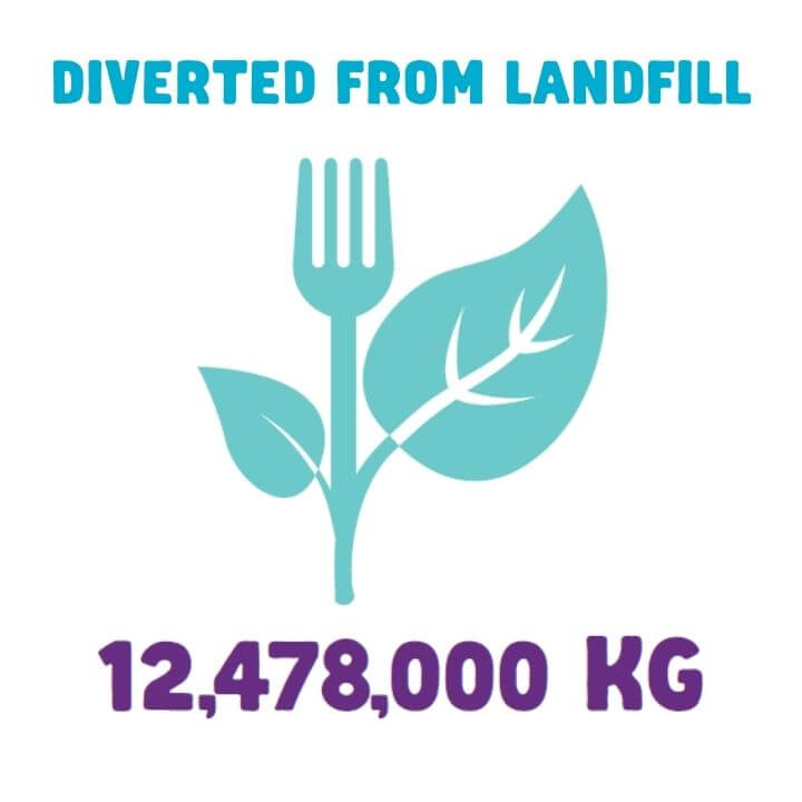 12,478,000kg diverted from landfill