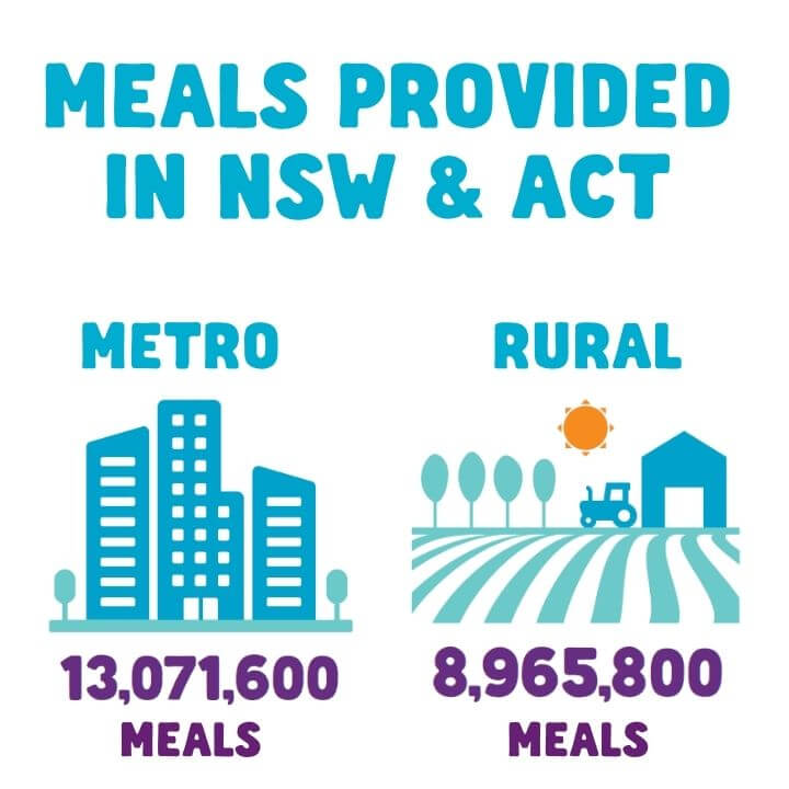 meals provided in nsw and act banner