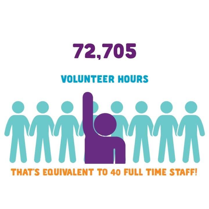 72,705 volunteer hours