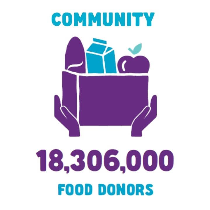 18,306,000 food donors