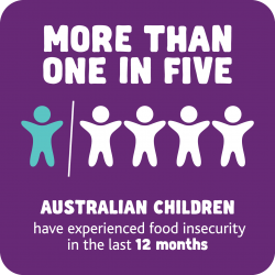 more than one in five australian children have experienced food insecurity in the last 12 months