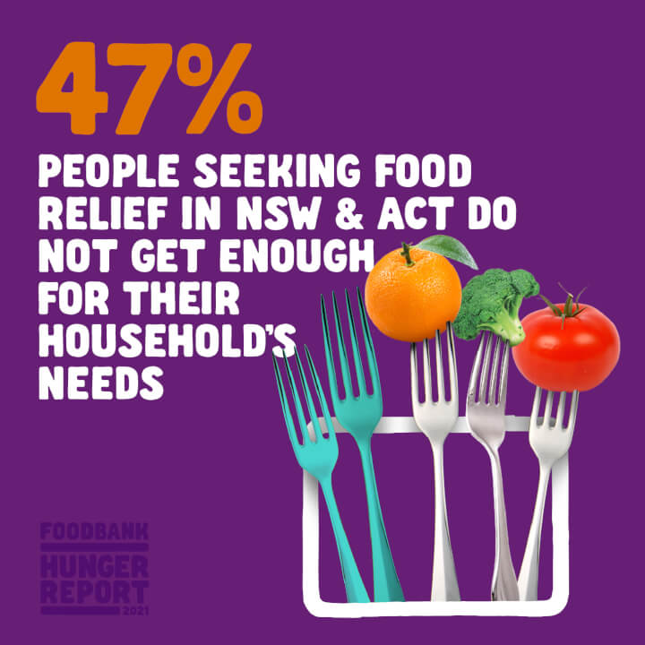 47% of people seeking food relief do not get enough