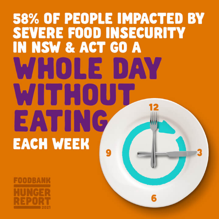 58% go a whole day without eating
